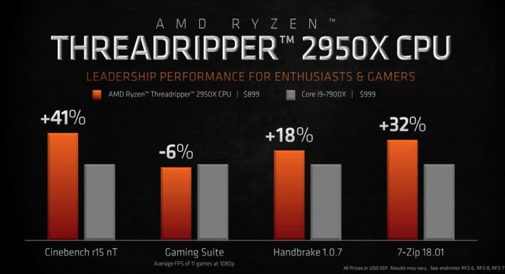 Threadripper 2950X 和 i9-7900X 跑分比較。