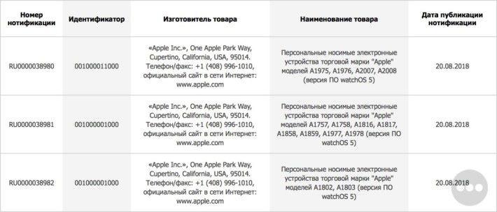 歐亞經濟委員會的批文顯示 Apple 打算在歐盟地區推銷的 3 系列共 14 個 Apple Watch 型號。