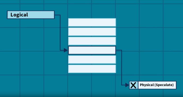 CPU 會透過 Speculative Execution 技術,猜測 Physical Address 是甚麼,猜錯就會把數據「丟棄」。
