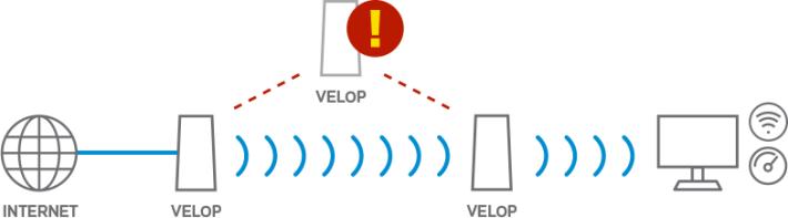 當中間的 Node B 發生故障時,Mesh 網絡會自動組成新路徑。