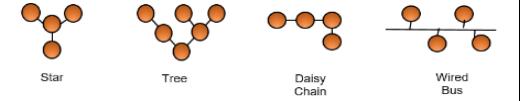 支援不同的 Node 擺放布局(Topology)。