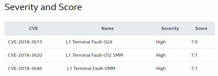 L1 Terminal Fault 漏洞嚴重程度高達 7.9 分。