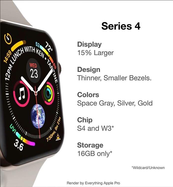 錶面屏幕加大... 會不會讓大家心動 ?