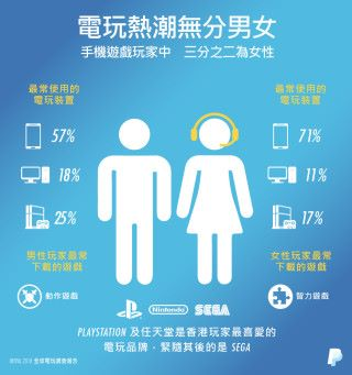 大部分女性偏向玩手機遊戲多於電腦及 Console 遊戲。