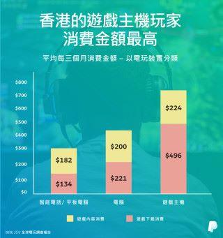 香港的遊戲主機(Console)玩家,較手遊及電腦遊戲玩家,花更多金額於購買遊戲內容上。