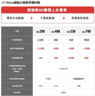 SmarTone 的 iPhone Xs/Xs Max 上台出機計劃,由 2.5GB 起跳,每個計劃都加送一倍額外數據。