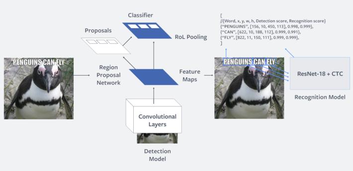Rosetta 系統分兩個程序來辨識圖文內容