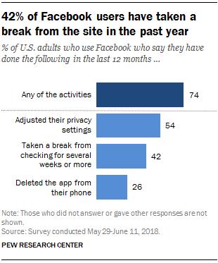 報告指在過去 12 個月內, 54% 美國用戶變更了私隱設定, 42% 用戶變成每幾個星期甚至更長時間才查看一次 Facebook ,而 26% 用戶更已經將手機裡的 Facebook App 刪除。