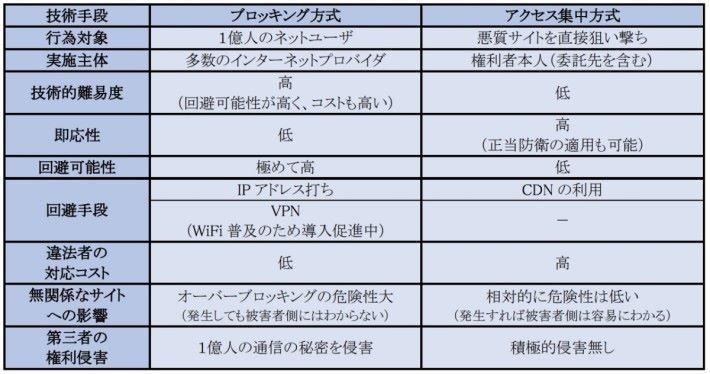 日本 IT 團體聯盟在提議時指相對於攔截,由版權人發動 DoS 攻擊有很多優點。