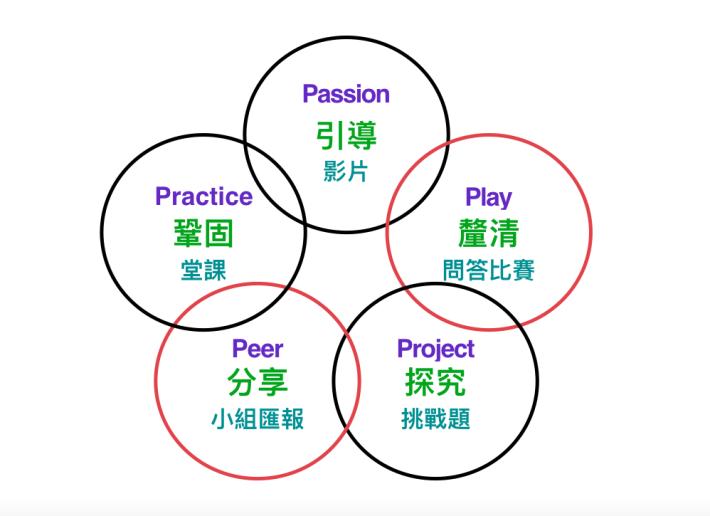 鄭淑華因應中文科教學將「 4P 方法論」進行改良,加入練習( Practice )來作鞏固。