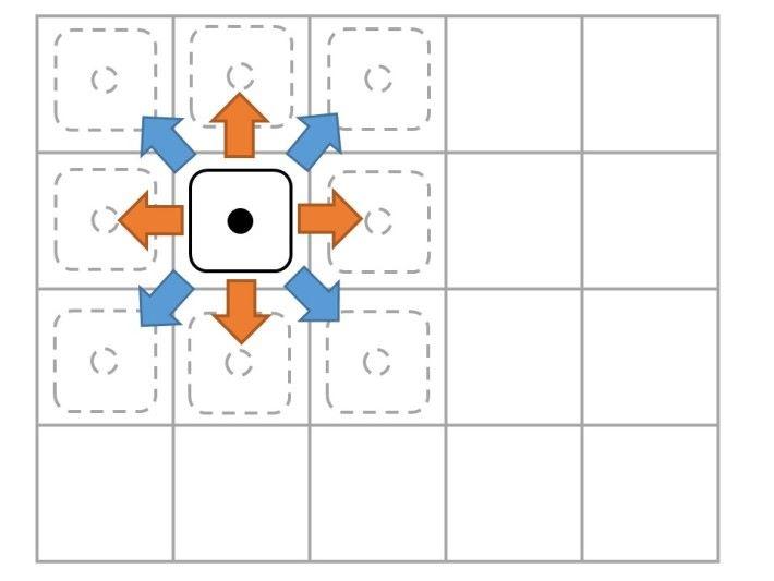 1 點骰的走法是可向任何方向行1步。