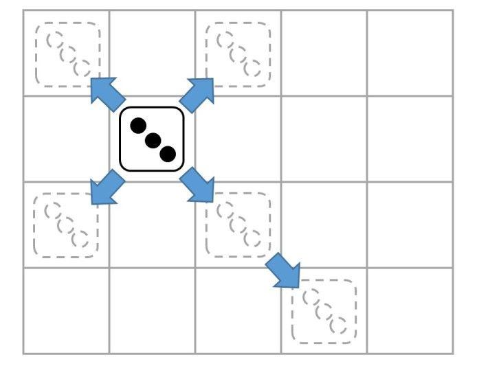 3 點骰的走法是斜行 1 步或 2 步。