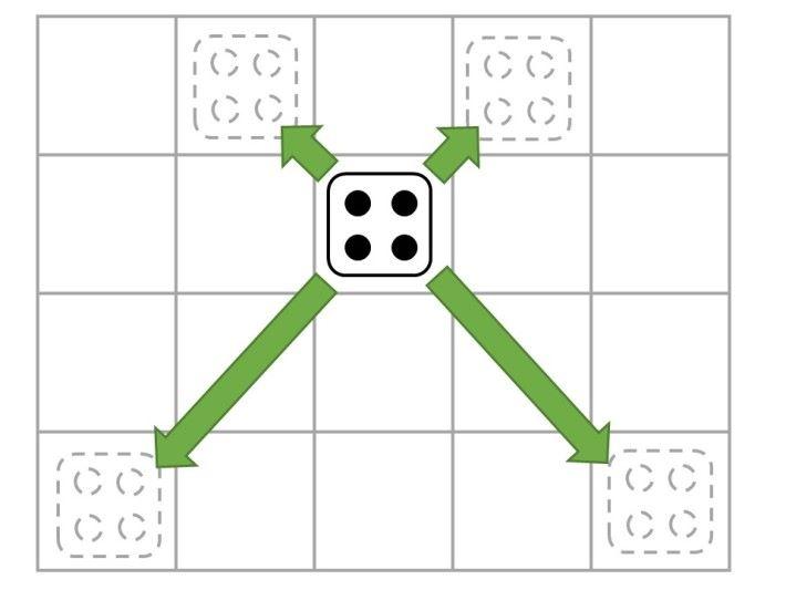 4 點骰的走法是斜行不限步數。