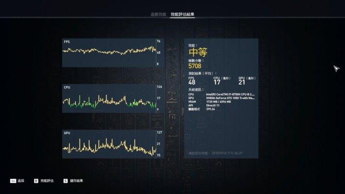 《Assassin's Creed Origins》的內置評測工具錄得 5,708 分。