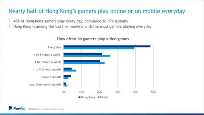 48% 香港玩家會每日打機。