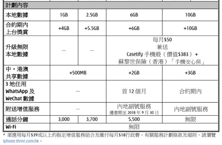 3香港提供了四個月費計劃,最多達 20GB 數據用量。