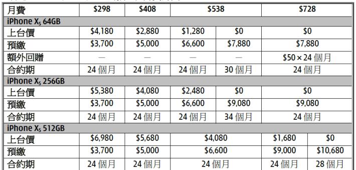 iPhone Xs 部份有 $0 機價。