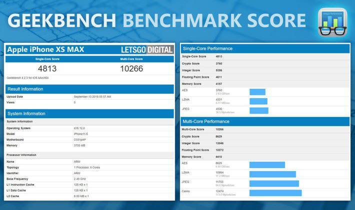 A12 Bionic 處理器的Geekbench 分數只較 A11 Bionic 高出少許。