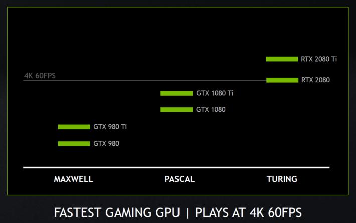 以往 GTX 10 系列顯示卡都不太能達到 4K 60 fps,現今 RTX 20 新卡就達成目標了。