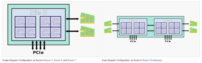 目前的 Ryzen 7 採用左邊的單晶片設計,應只有 8 個核心,若要突破增至 10 核心,就需作出很大改動。圖片來源:wikichip.org