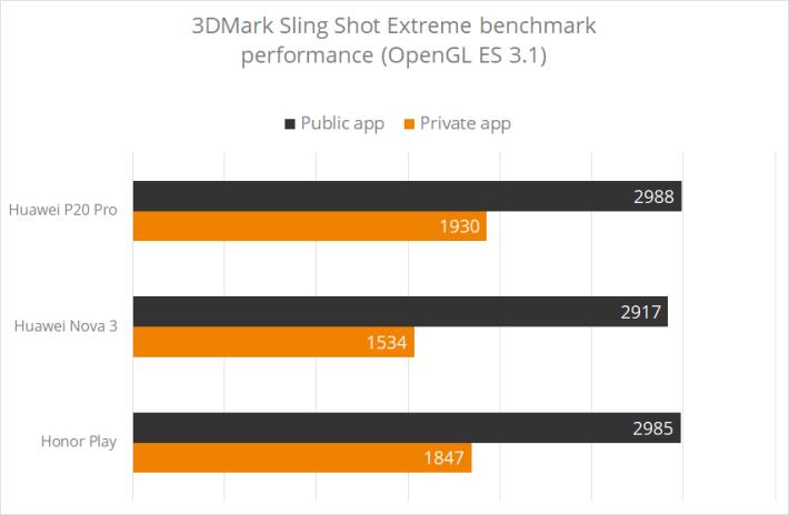 使用公開的 3DMark 軟件,跑出來的分數竟然比 UL Benchmarks 內部的測試軟件高出 47% 之譜!