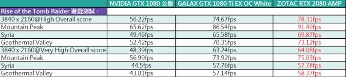 但在 4K 遊戲裡,RTX 2080 確實表現優秀。