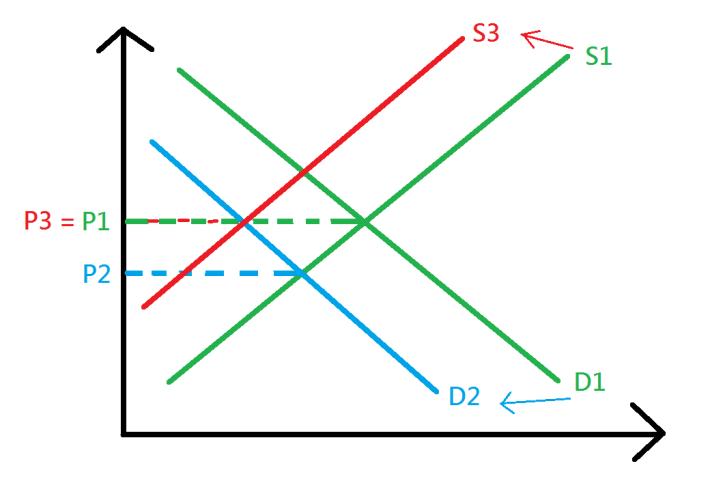 Samsung 預計市場需求下跌(由 Demand D1 跌至 D2),導致價格 Price 亦由 P1 跌至 P2。因此 Samsung 就計劃減少產能增長 (可能是供應緊絀,有點供不應求),即把 Supply S1 降至 S3,那就能把價格從 P2 升回 P3 水平,力保現在 P1 的價格。