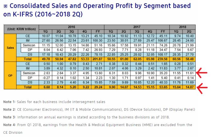 Semicon(半導體)部門於 2018 年 Q2 的利潤率達 11.61%,比手機業務高很多。