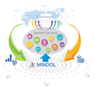 MINDOL平台背負著推廣日本次文化為的使命,讓各界透過平台發行電電、動畫,甚至購買入場卷及周邊產品,藉此將次文化內容推展至全球。