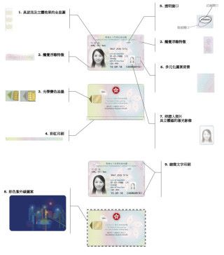 新智能身分證的防偽特徵