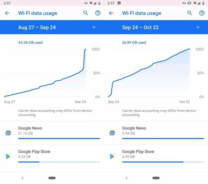 用戶 Zach Dowdle 紀錄了如果使用 Wi-Fi 的話, Google 新聞一個月使用了 21GB Wi-Fi 數據。