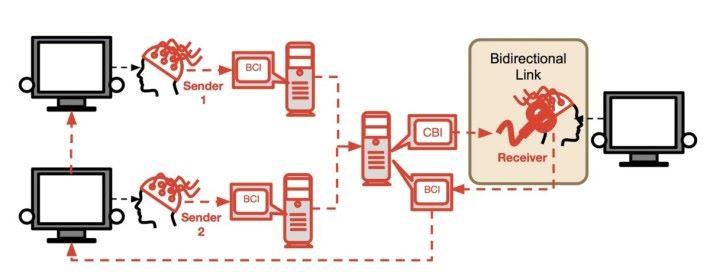 BrainNet 的構造。發信方將決定以腦波方式透過電腦傳遞給接收電腦,並以磁力來刺激接收者產生眼閃現象。