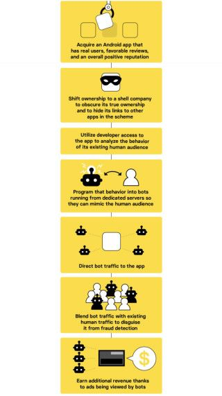BuzzFeed 報道詐騙集團進行廣告詐騙的過程