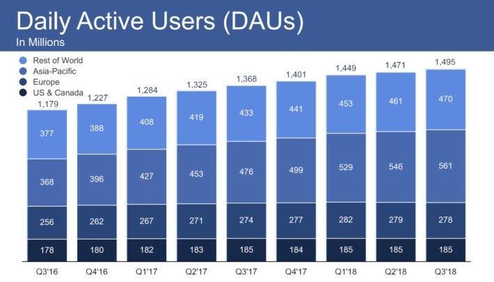 從 MAU 和 DAU 都可以看出 Facebook 的用戶人數增長在歐美都已放緩