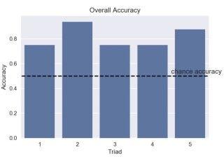 實驗整體正確率達到 81.25%