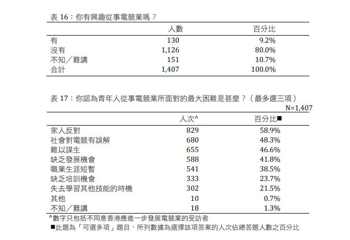 受訪者都認為從事電競業,需要面對家人及社會兩大難題(資料來源:香港青年協會)。