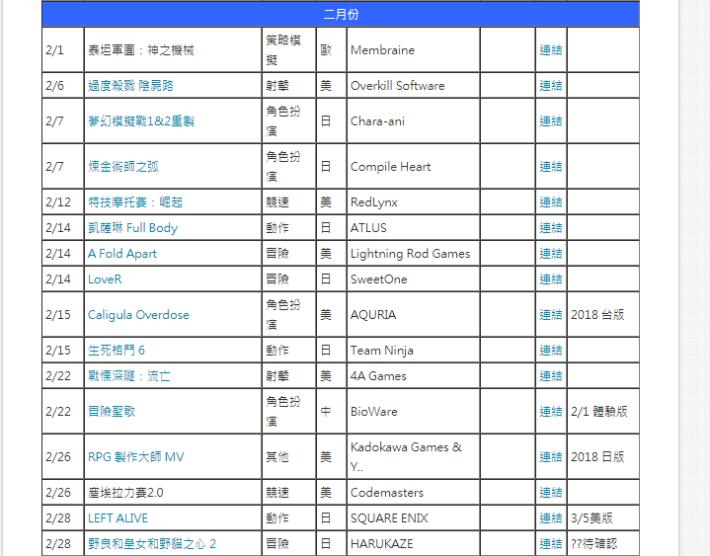 2 月未計上《 Days Gone 》有 16 款遊戲推出。