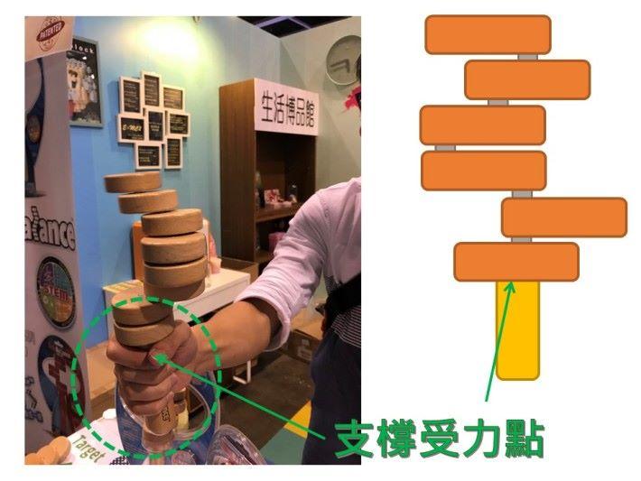 玩具的手柄向上時,手柄就會成為圓柱木塊的支橕 受力點,物體高度就會由圓柱木塊到手柄的位置,圓柱木塊在旋轉時得到手柄的支撐而減低位能改變,有助加強磁鐵接觸的機會。