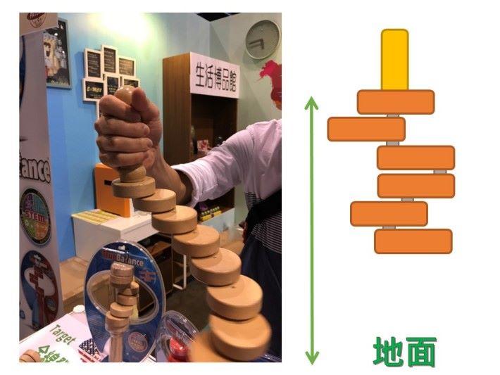 用倒下式手柄方式時,圓柱木塊就失去了手柄的支 橕點,每個圓柱木塊的重力位能的高度就會變成與地面之間的距離,由於高度增加,每個圓柱木塊的能量又增加,又加強了每個圓柱木塊的旋轉力,玩家就需要更大的力及技巧控制圓柱木塊穩定下來,控制難度十分高。
