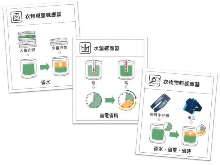 洗衣機有單晶片微電腦外,需配合感應器運作。