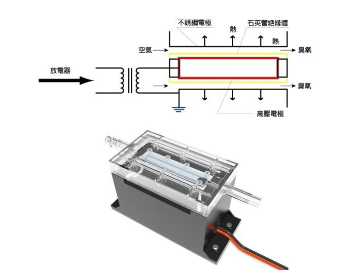 透過直流高電壓釋放電極板電離,通過空氣中氧氣產生臭氧去污。