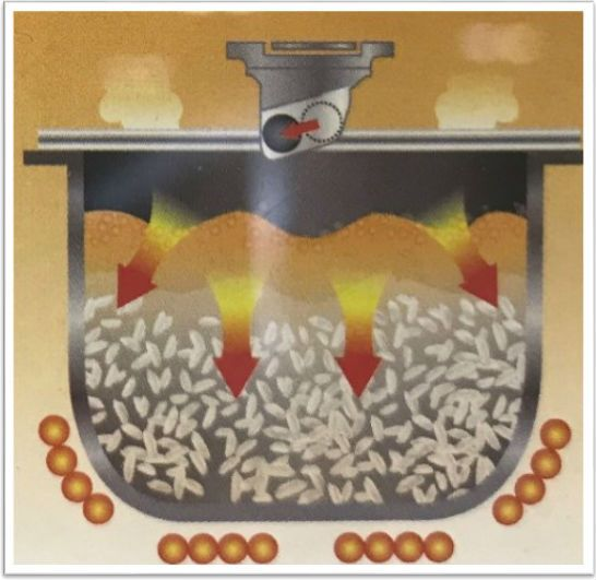 Step 4: 整個加熱過程有感 溫,確保米飯處於沸騰的加熱狀況。