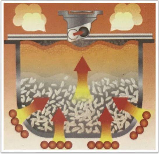 Step3: 當米飯沸騰時, 感應器會因內部溫度並調節火力, 以防米水溢瀉。