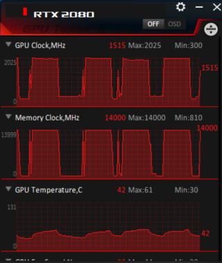 RTX 2080 工作溫度