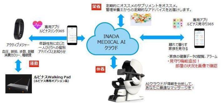 按摩椅能透過雲端系統,為用家制度一套合適的按摩模式。