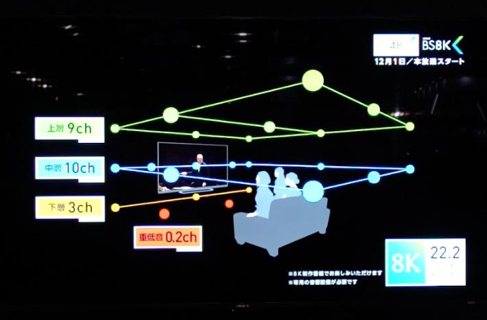 .8K 電視的改良不單在畫面,連聲音都大幅改良,22.2 有邊個玩得到?