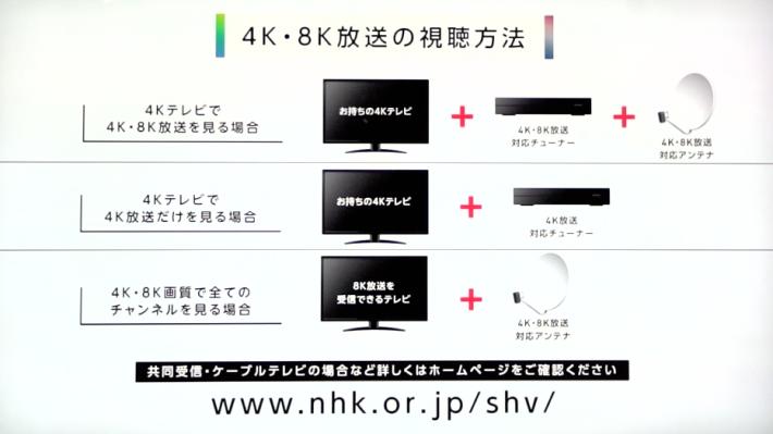 .現時 4K8K 的接收方式,當中 8K 只能透過換電視來收看。