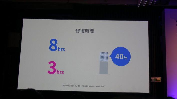 DSM 7.0 重建 RAID 的速度比以往快得多,由 8 小時縮減至 3 小時。