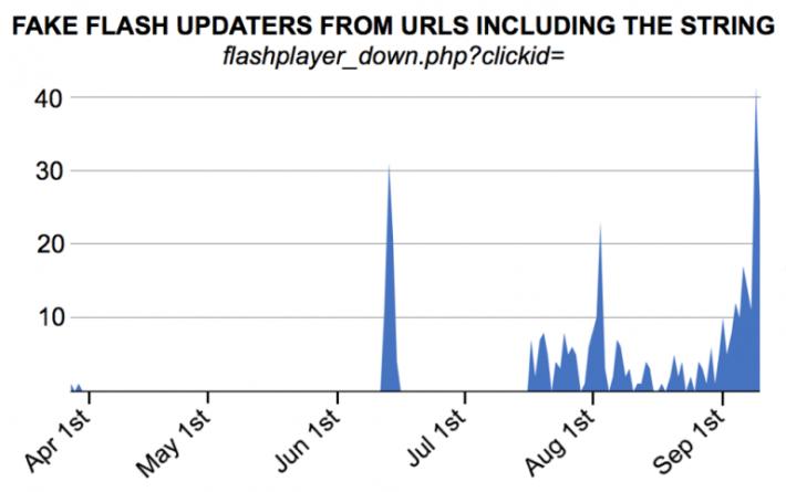 6 月至今已經發現超過 113 個類似的惡意軟件。