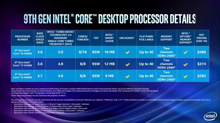 i9-9900K、i7-9700K 及 i5-9600K 規格。